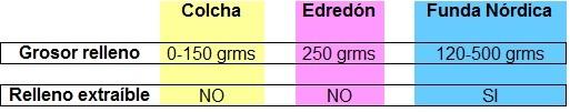 diferencias entre colchas edredones y fundas nordicas