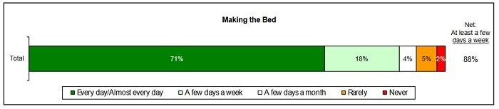 cada cuanto hacemos la cama