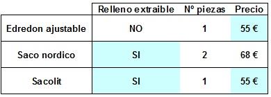 diferencias entre edredon ajustable o saco nordico o sacolit