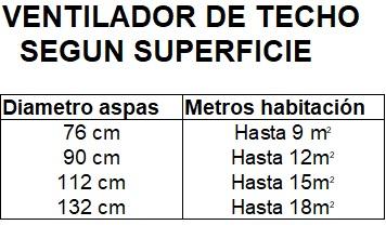 diametro ventilador segun metros habitacion