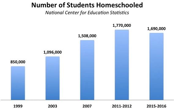 estudiantes homeschooling estados unidos